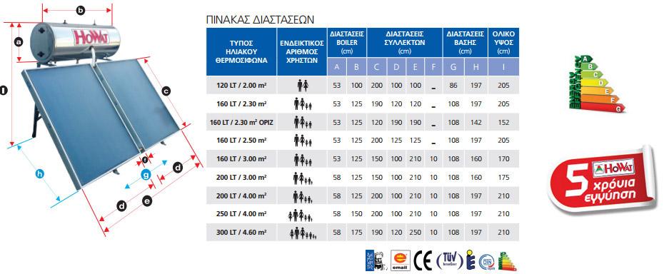 Πίνακας επιλογής ηλιακού θερμοσίφωνα